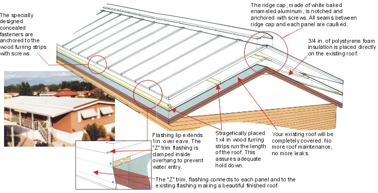Mobile home porch roof joy studio design gallery best for Roof over mobile home plans
